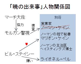 「暁の出来事」人物関係図