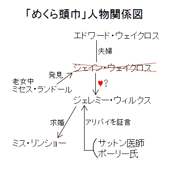 「めくら頭巾」人物関係図