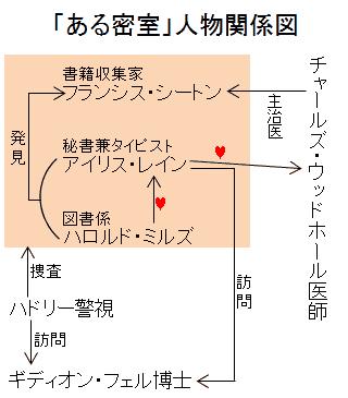 「ある密室」人物関係図