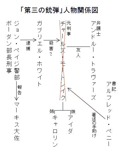 「第三の銃弾」人物関係図
