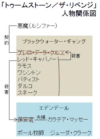 「トゥームストーン/ザ・リベンジ」人物関係図