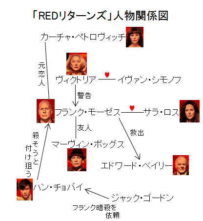 「REDリターンズ」人物関係図