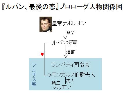 「ルパン、最後の恋」プロローグ人物関係図