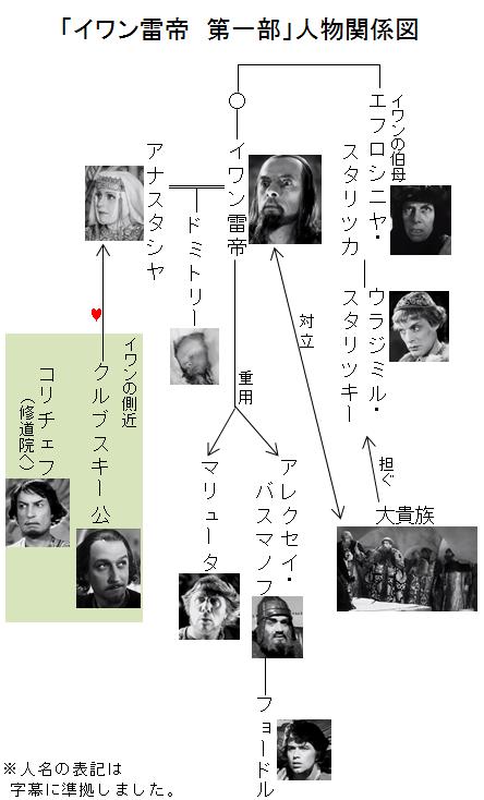 「イワン雷帝 第一部」人物関係図