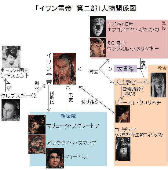「イワン雷帝 第二部」人物関係図