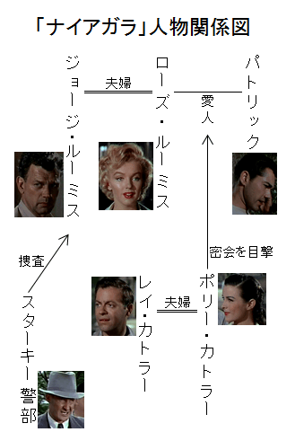 「ナイアガラ」人物関係図