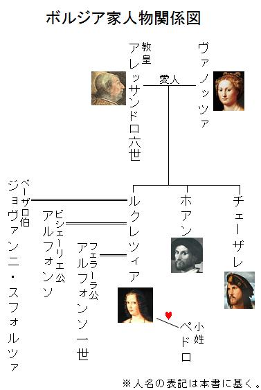 ボルジア家人物関係図