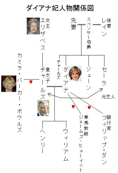 ダイアナ妃人物関係図