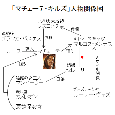 「マチェーテ・キルズ」人物関係図