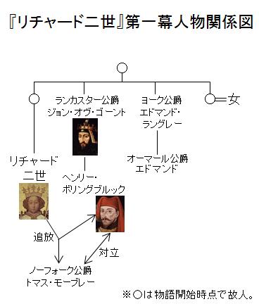「リチャード二世」第一幕人物関係図