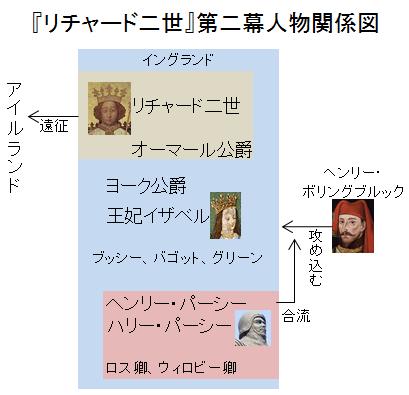 「リチャード二世」第二幕人物関係図