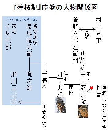 『薄桜記』序盤の人物関係図