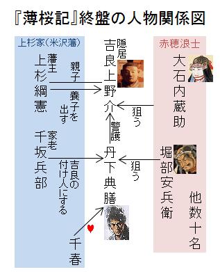 『薄桜記』終盤の人物関係図