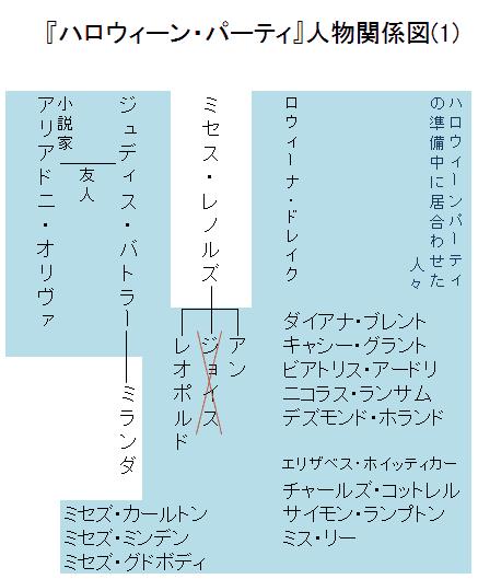 『ハロウィーン・パーティ』人物関係図(1)