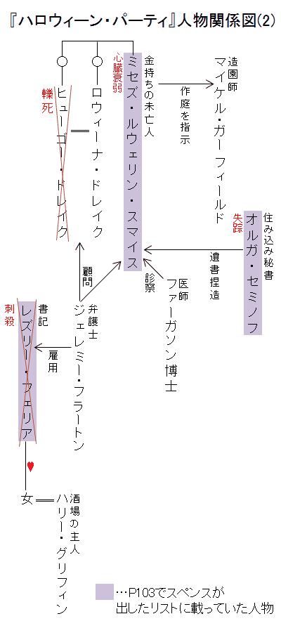 『ハロウィーン・パーティ』人物関係図(2)