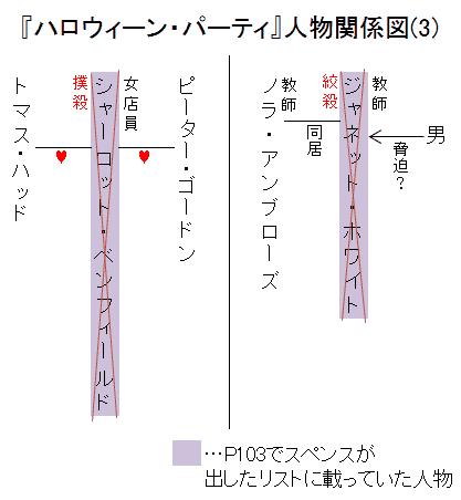 『ハロウィーン・パーティ』人物関係図(3)
