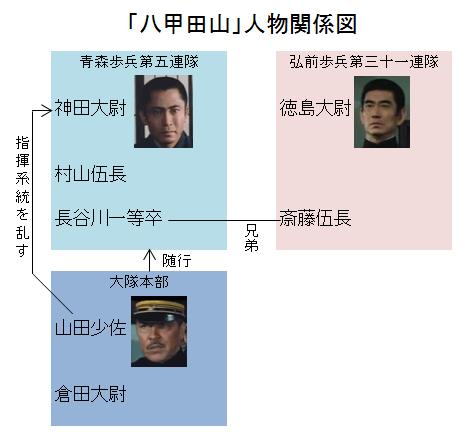「八甲田山」人物関係図