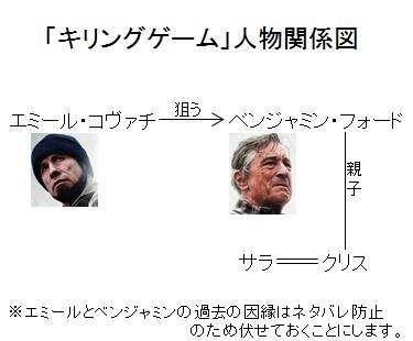 「キリングゲーム」人物関係図