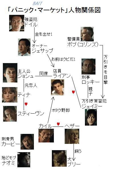 「パニック・マーケット」人物関係図