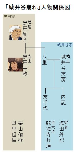 「城井谷崩れ」人物関係図
