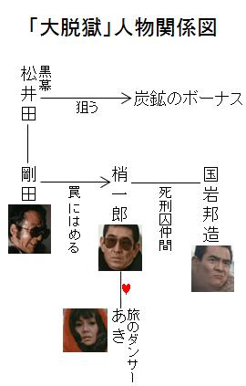 「大脱獄」人物関係図