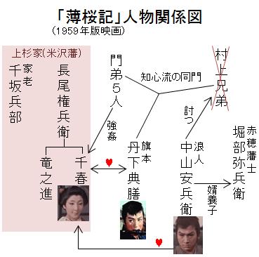「薄桜記」人物関係図