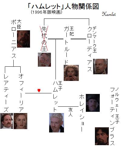 「ハムレット」人物関係図