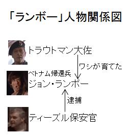 「ランボー」人物関係図