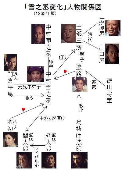 「雪之丞変化」人物関係図