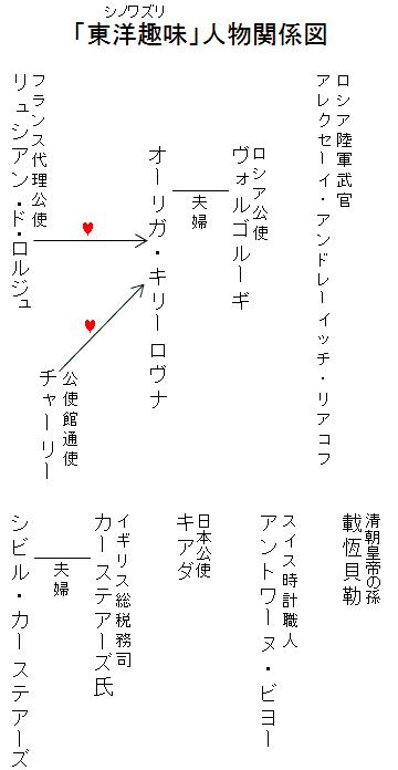 「東洋趣味」人物関係図