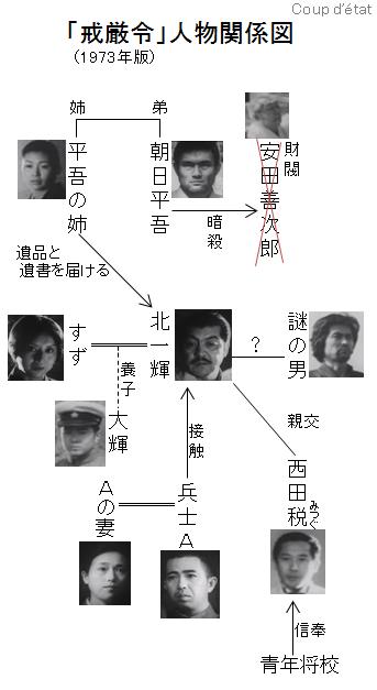 「戒厳令」人物関係図
