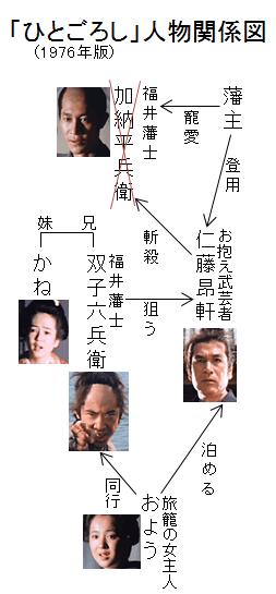 「ひとごろし」人物関係図