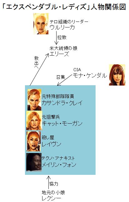 「エクスペンダブル・レディズ」人物関係図