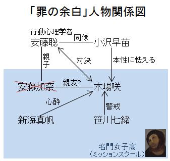 「罪の余白」人物関係図