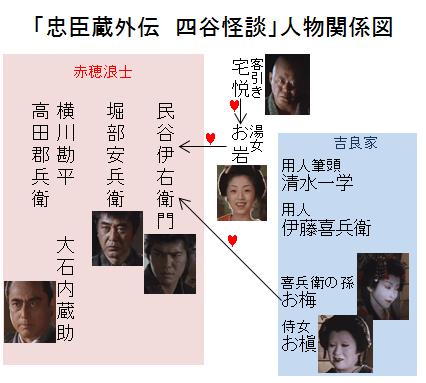 「忠臣蔵外伝 四谷怪談」人物関係図