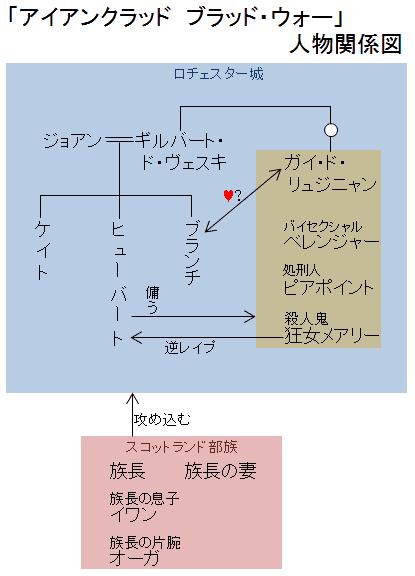 「アイアンクラッド ブラッド・ウォー」人物関係図