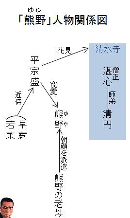 「熊野」人物関係図