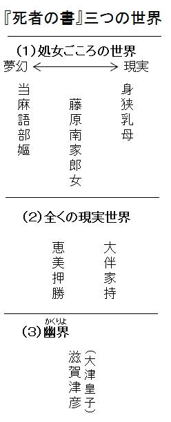 『死者の書』三つの世界