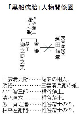 「黒船懐胎」人物関係図