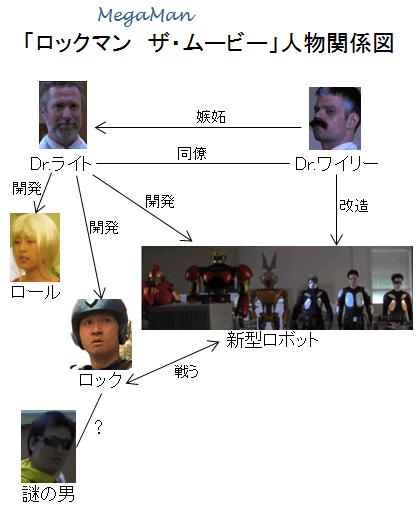 「ロックマン ザ・ムービー」人物関係図