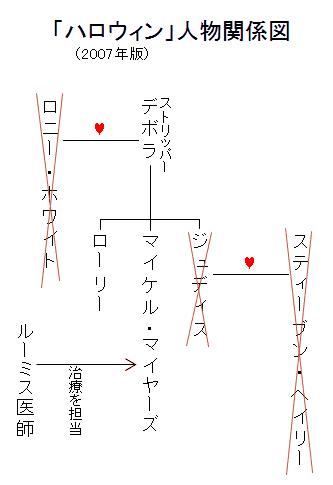 「ハロウィン」(2007年版)人物関係図