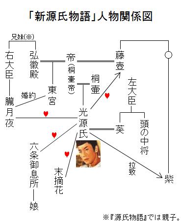「新源氏物語」人物関係図