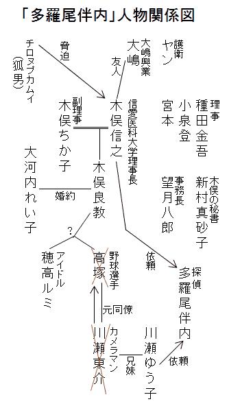 「多羅尾伴内」人物関係図
