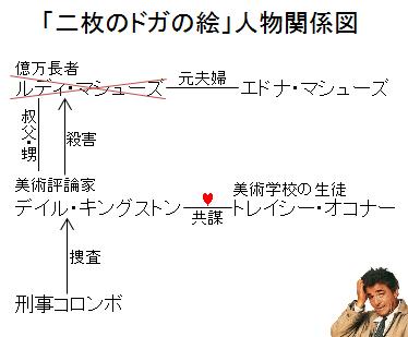 「刑事コロンボ:二枚のドガの絵」人物関係図