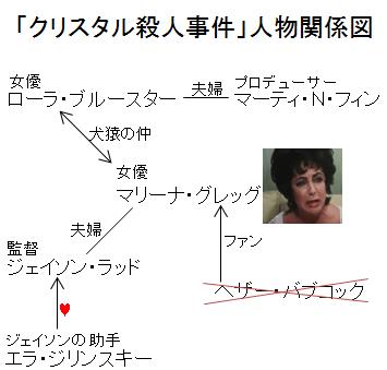 「クリスタル殺人事件」人物関係図