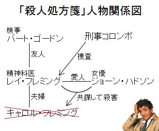 「刑事コロンボ:殺人処方箋」人物関係図