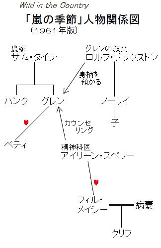「嵐の季節」人物関係図