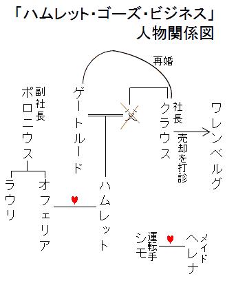 「ハムレット・ゴーズ・ビジネス」人物関係図