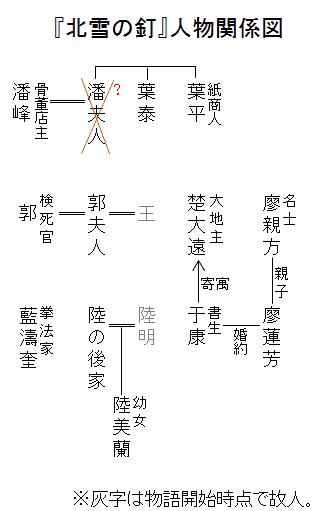 『北雪の釘』人物関係図