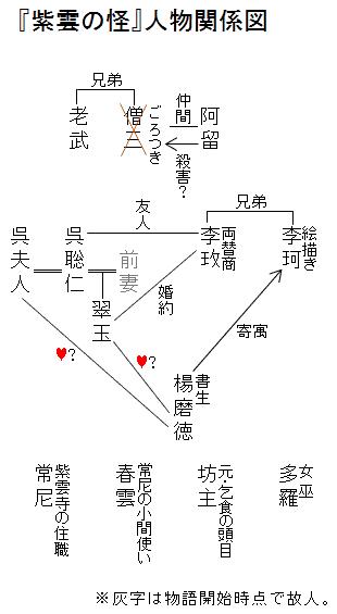 『紫雲の怪』人物関係図